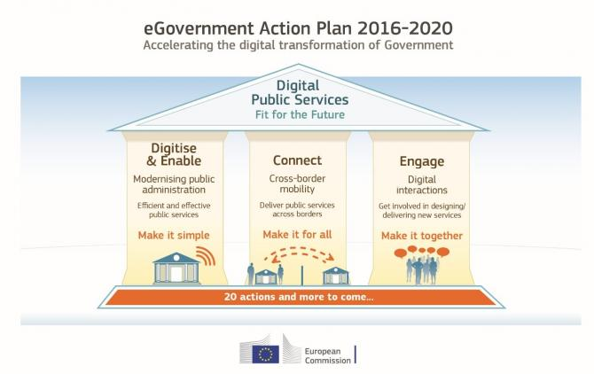 eGovernment Action Plan 2016-2020